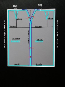 usare un cartamodello  misurando e modificando le misure