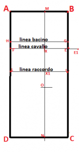 Schema cartamodello con i punti essenziali per costruirlo
