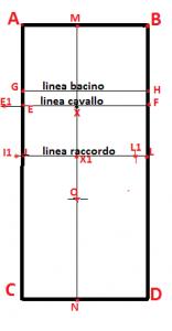 Schema punto L1 individuato