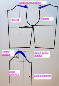 schema modifiche spalla
