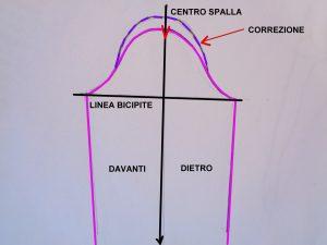 schema manica indicazione per correzione